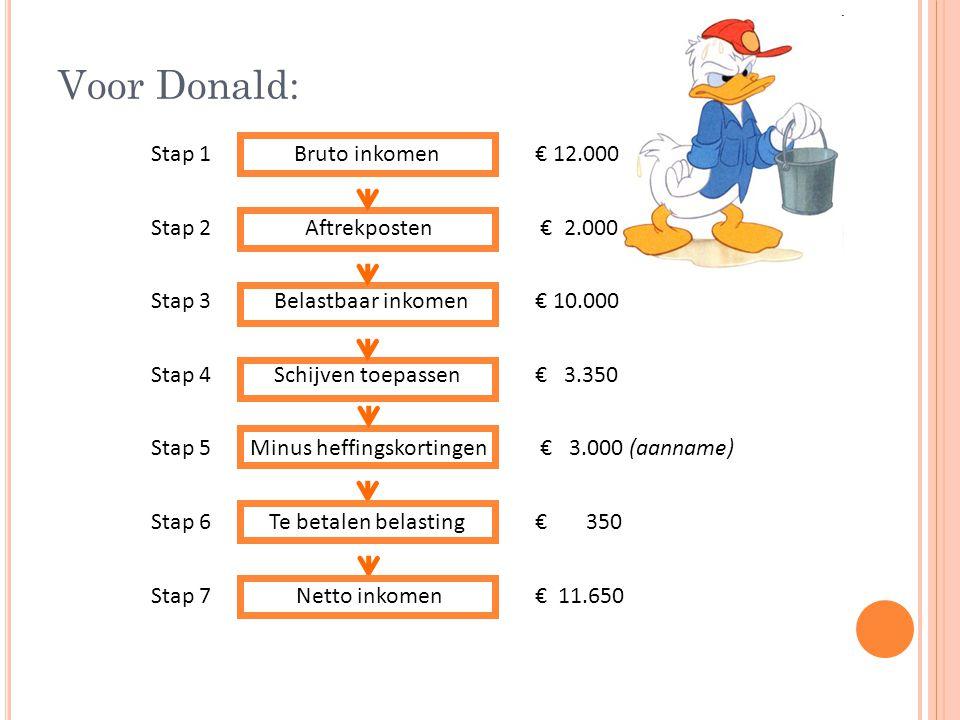 Voor Donald: Stap 1 Bruto inkomen € 12.000 Stap 2 Aftrekposten € 2.000 Stap 3 Belastbaar inkomen € 10.000 Stap 4 Schijven toepassen € 3.350 Stap 5 Minus heffingskortingen € 3.000 (aanname) Stap 6 Te betalen belasting € 350 Stap 7 Netto inkomen € 11.650