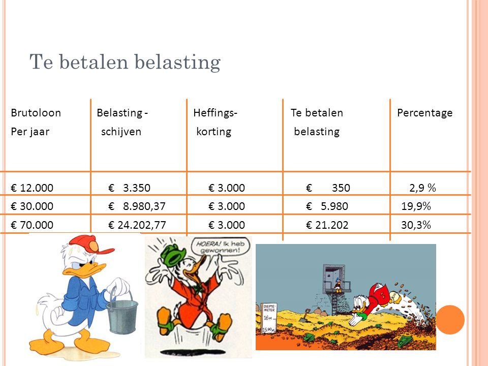Te betalen belasting Brutoloon Belasting - Heffings- Te betalen Percentage Per jaar schijven korting belasting € 12.000€ 3.350 € 3.000 € 350 2,9 % € 30.000 € 8.980,37 € 3.000 € 5.98019,9% € 70.000€ 24.202,77 € 3.000 € 21.20230,3%