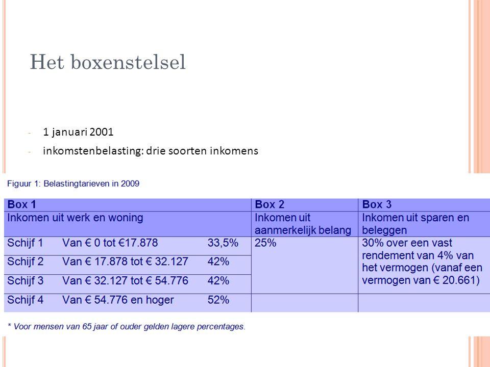 Het boxenstelsel - 1 januari 2001 - inkomstenbelasting: drie soorten inkomens