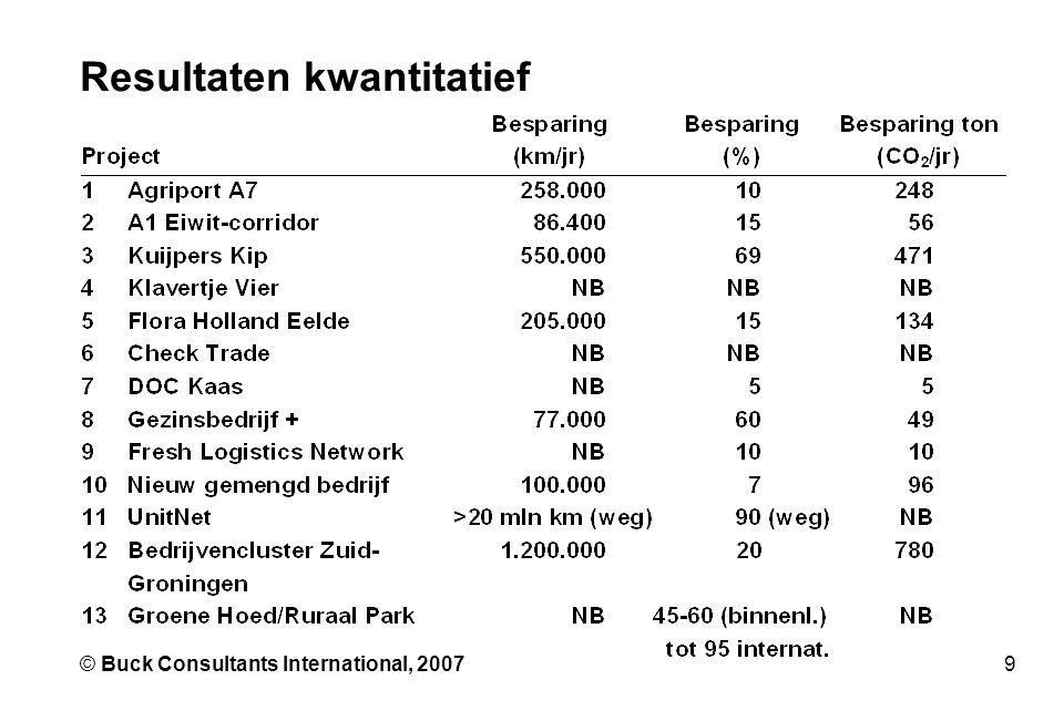 9© Buck Consultants International, 2007 Resultaten kwantitatief