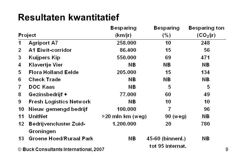 9© Buck Consultants International, 2007 Resultaten kwantitatief