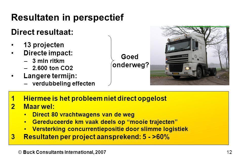 12© Buck Consultants International, 2007 Resultaten in perspectief Direct resultaat: •13 projecten •Directe impact: –3 mln ritkm –2.600 ton CO2 •Lange