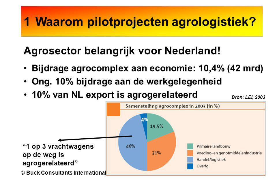 2© Buck Consultants International, 2007 Agrosector belangrijk voor Nederland! •Bijdrage agrocomplex aan economie: 10,4% (42 mrd) •Ong. 10% bijdrage aa