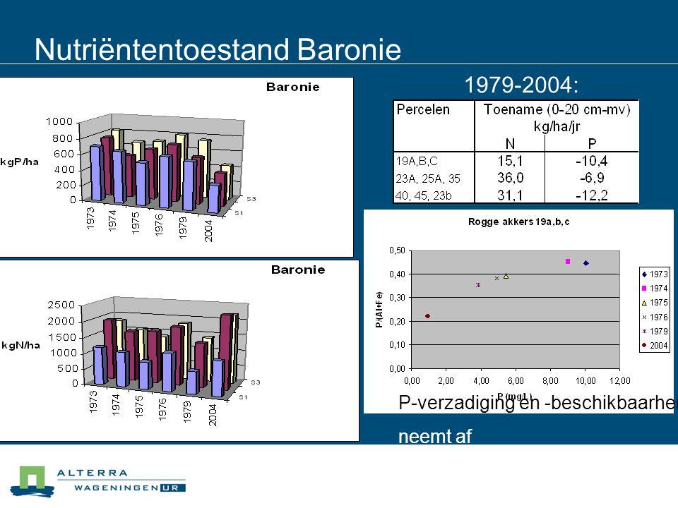 Nutriëntentoestand Baronie 1979-2004: N-depositie P-uitspoeling en -opname P-verzadiging en -beschikbaarheid neemt af