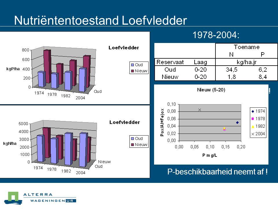 Nutriëntentoestand Loefvledder 1978-2004: N-depositie ! P-pomp ? P-beschikbaarheid neemt af !
