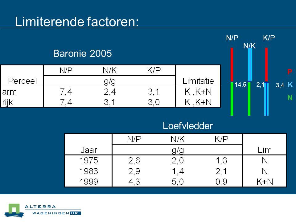 Limiterende factoren: Baronie 2005 Loefvledder N/P 14,5 N/K 2,1 K/P 3,4 P N K