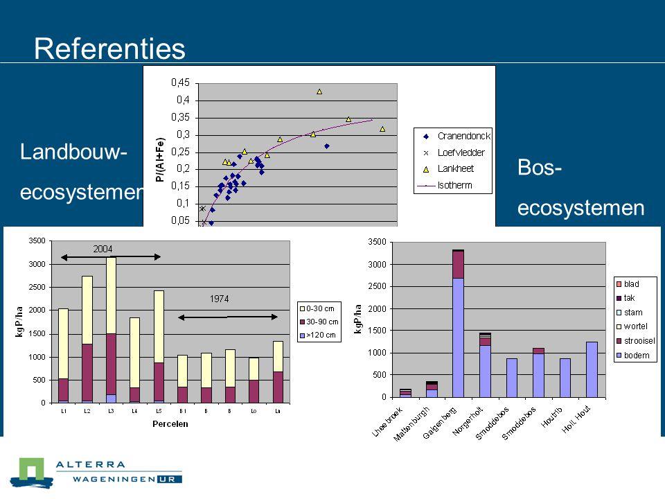 Referenties Bos- ecosystemen Landbouw- ecosystemen