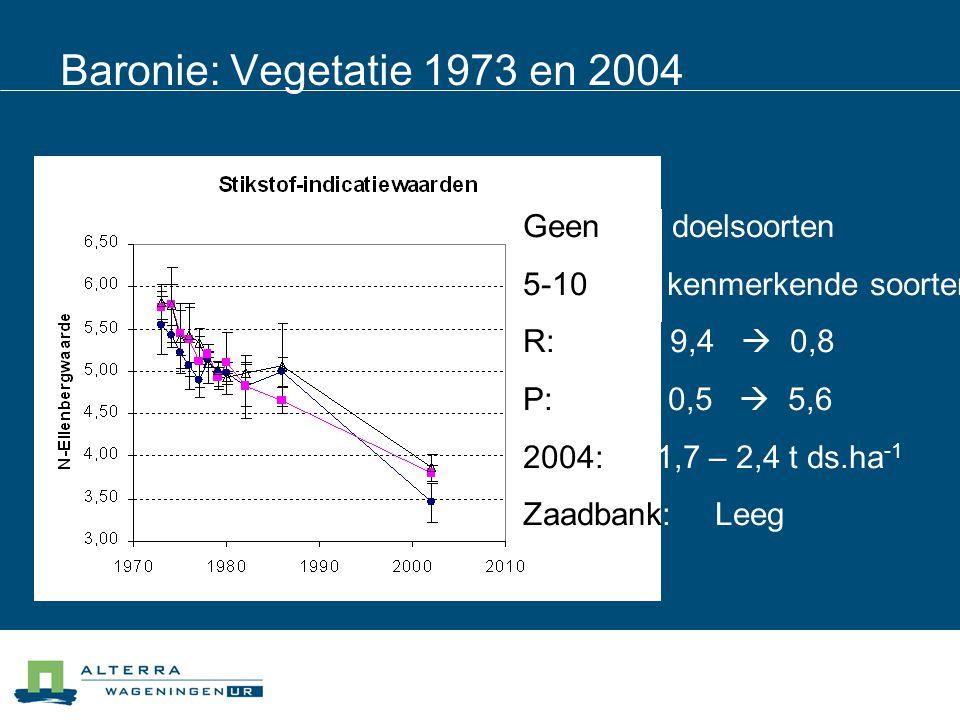 Loefvledder: Vegetatie 1973-2004 Nieuw reservaat Referentie Aantal soorten: ± stabiel (20-22)48 Doelsoorten:19 Kenmerkende soorten: 514 R-soorten:12  41 P-soorten: 0  533 Productie:6-8  2-2,5 t ds.ha -1 1-1,5