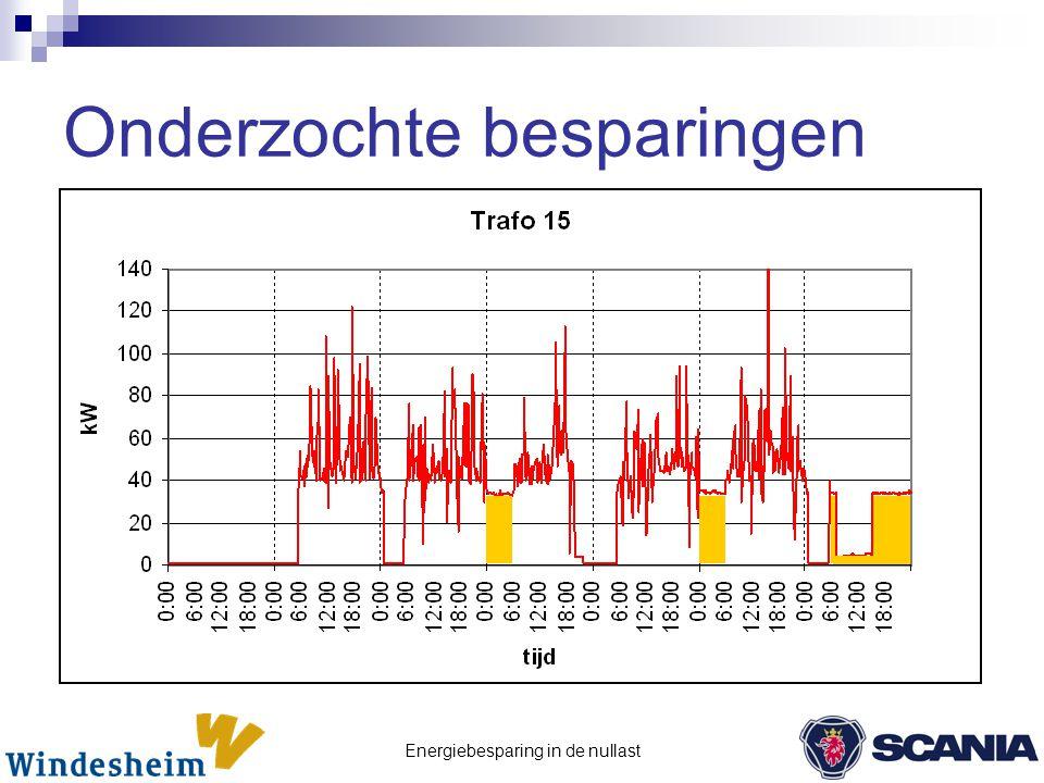 Energiebesparing in de nullast  Organisatorische maatregelen  Lekkages  Totale besparing: 279.000 kWh, € 21.300,- per jaar  Lijnverlichting  Totale besparing: 22.000 kWh, € 1.400,- per jaar  Meetsysteem  Totale besparing: 101.000 kWh, € 7.800,- per jaar Onderzochte besparingen