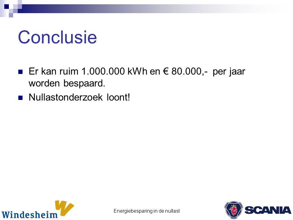 Energiebesparing in de nullast Conclusie  Er kan ruim 1.000.000 kWh en € 80.000,- per jaar worden bespaard.