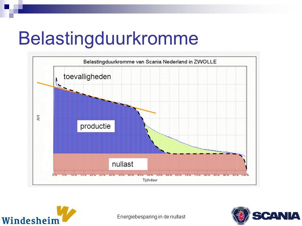 Energiebesparing in de nullast Belastingduurkromme productie toevalligheden nullast