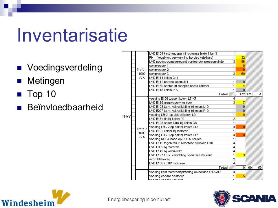 Energiebesparing in de nullast Inventarisatie  Voedingsverdeling  Metingen  Top 10  Beïnvloedbaarheid
