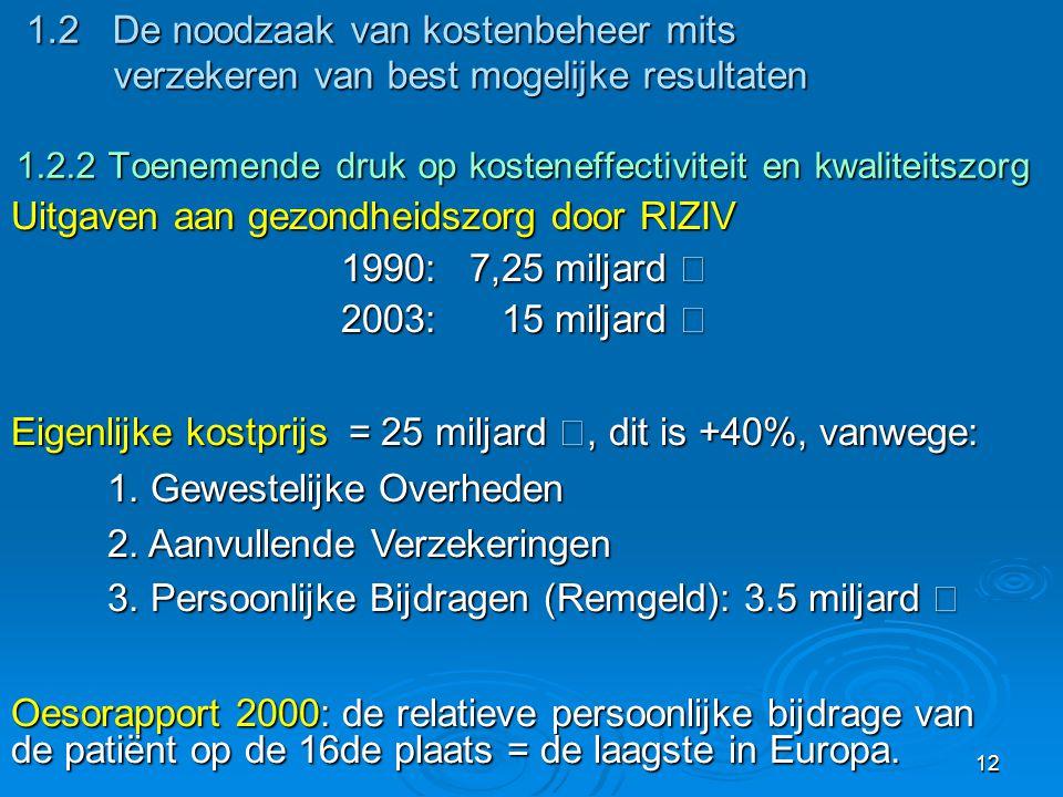 12 1.2 De noodzaak van kostenbeheer mits verzekeren van best mogelijke resultaten 1.2.2 Toenemende druk op kosteneffectiviteit en kwaliteitszorg 1.2 De noodzaak van kostenbeheer mits verzekeren van best mogelijke resultaten 1.2.2 Toenemende druk op kosteneffectiviteit en kwaliteitszorg Uitgaven aan gezondheidszorg door RIZIV 1990: 7,25 miljard € 1990: 7,25 miljard € 2003: 15 miljard € 2003: 15 miljard € Eigenlijke kostprijs = 25 miljard €, dit is +40%, vanwege: 1.