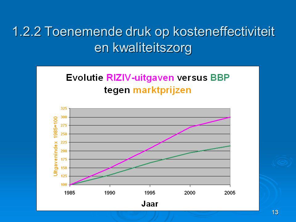 13 1.2.2 Toenemende druk op kosteneffectiviteit en kwaliteitszorg Diagram RIZIV-uitgaven - BBP met toenemende gap (nog te bezorgen)