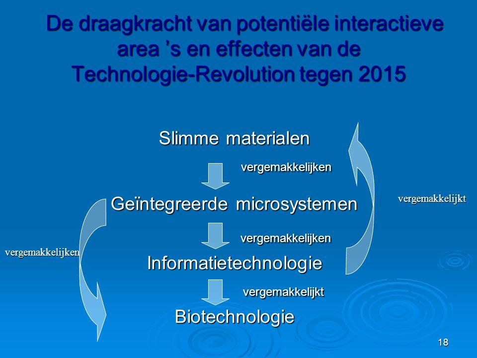 18 De draagkracht van potentiële interactieve area 's en effecten van de Technologie-Revolution tegen 2015 De draagkracht van potentiële interactieve area 's en effecten van de Technologie-Revolution tegen 2015 Slimme materialen vergemakkelijken vergemakkelijken Geïntegreerde microsystemen vergemakkelijken vergemakkelijkenInformatietechnologie vergemakkelijkt vergemakkelijktBiotechnologie vergemakkelijkt vergemakkelijken
