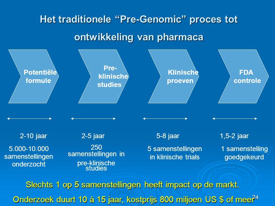 24 Het traditionele Pre-Genomic proces tot ontwikkeling van pharmaca Potentiële formule Pre- klinische studies Klinische proeven FDA controle 2-10 jaar 2-5 jaar 5-8 jaar 1,5-2 jaar 5.000-10.000 samenstellingen onderzocht 250 samenstellingen in pre-klinische studies 5 samenstellingen in klinische trials 1 samenstelling goedgekeurd Slechts 1 op 5 samenstellingen heeft impact op de markt.