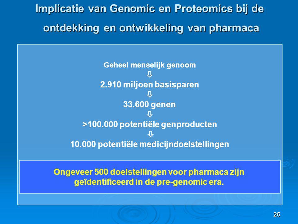 25 Implicatie van Genomic en Proteomics bij de ontdekking en ontwikkeling van pharmaca Geheel menselijk genoom  2.910 miljoen basisparen  33.600 genen  >100.000 potentiële genproducten  10.000 potentiële medicijndoelstellingen Ongeveer 500 doelstellingen voor pharmaca zijn geïdentificeerd in de pre-genomic era.