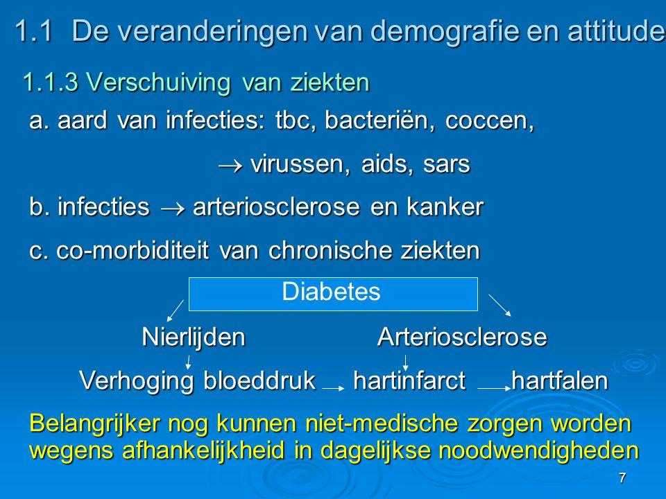 7 1.1De veranderingen van demografie en attitude 1.1.3 Verschuiving van ziekten 1.1De veranderingen van demografie en attitude 1.1.3 Verschuiving van ziekten a.