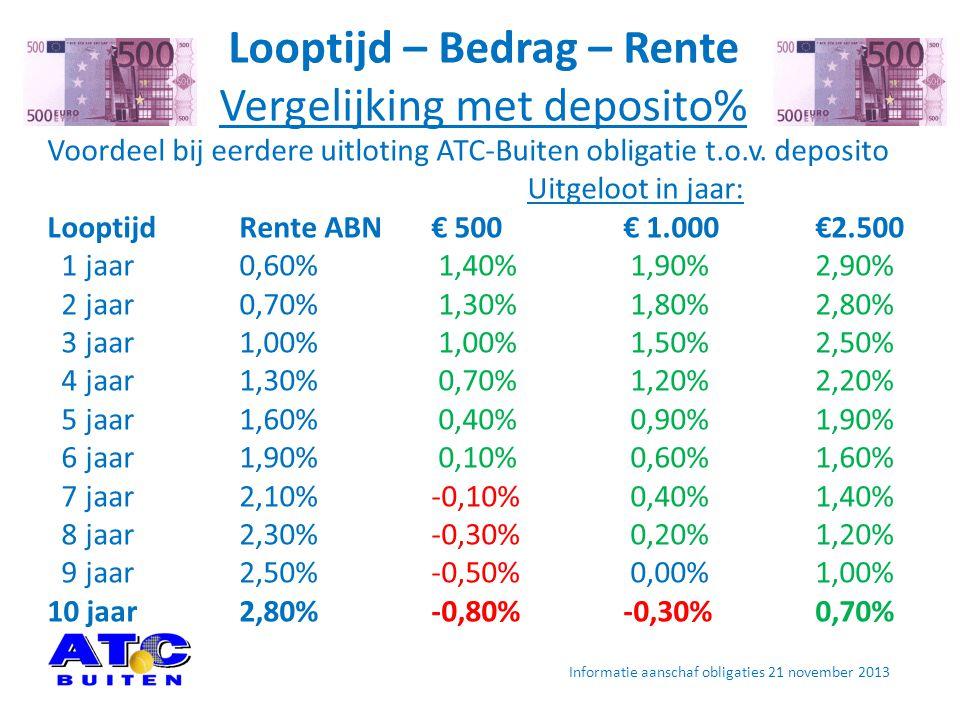 Looptijd – Bedrag – Rente Vergelijking met deposito% Voordeel bij eerdere uitloting ATC-Buiten obligatie t.o.v.