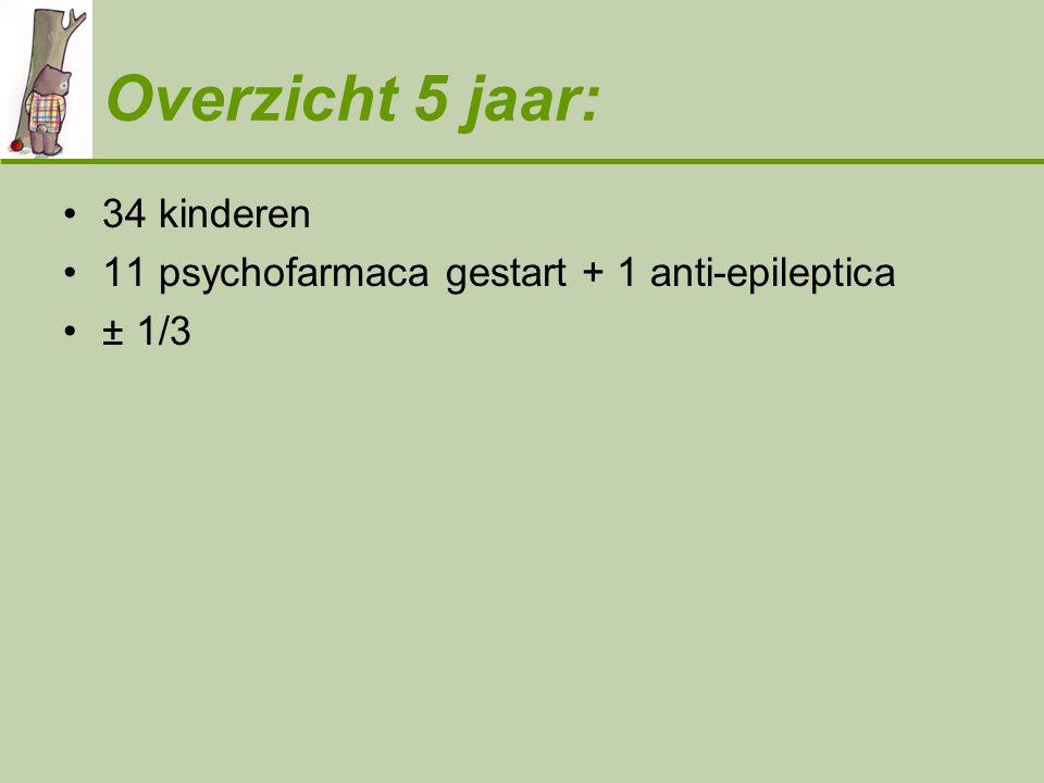 Overzicht 5 jaar: •34 kinderen •11 psychofarmaca gestart + 1 anti-epileptica •± 1/3