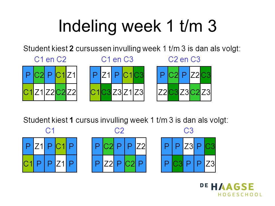 Indeling week 1 t/m 3 Student kiest 1 cursus invulling week 1 t/m 3 is dan als volgt: PZ3PC3 P PPZ3 P Z1PC1P PPZ1P P C2PPZ2 P PC2P P C3 C1 C2 Student kiest 2 cursussen invulling week 1 t/m 3 is dan als volgt: Z1PC1C3 C1C3Z3Z1Z3 P C1 en C3 C2PC1Z1 C1Z1Z2C2Z2 P C1 en C2 C2PZ2C3 Z2C3Z3C2Z3 P C2 en C3
