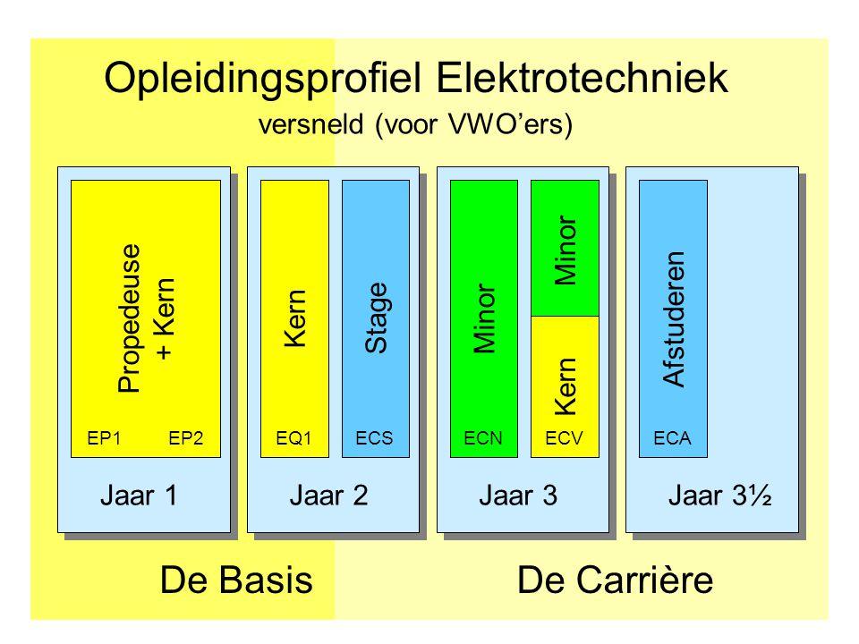 Jaar 1Jaar 2Jaar 3Jaar 3½ Opleidingsprofiel Elektrotechniek De CarrièreDe Basis Afstuderen Propedeuse + Kern KernStage EP1EP2EQ1ECS Minor ECNECA versneld (voor VWO'ers) Minor Kern ECV