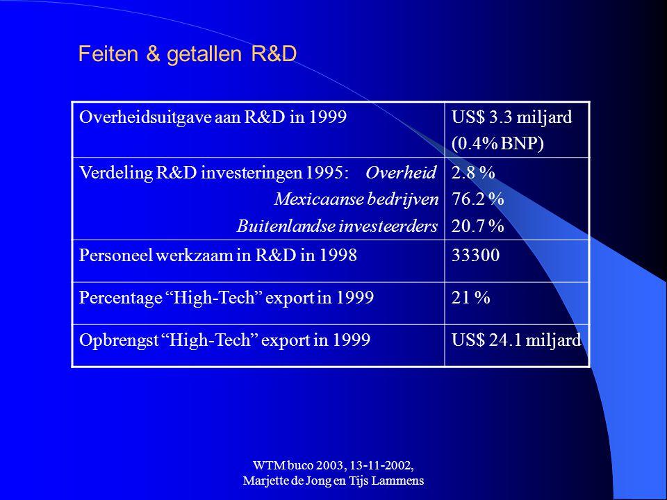 WTM buco 2003, 13-11-2002, Marjette de Jong en Tijs Lammens Feiten & getallen R&D Overheidsuitgave aan R&D in 1999US$ 3.3 miljard (0.4% BNP) Verdeling