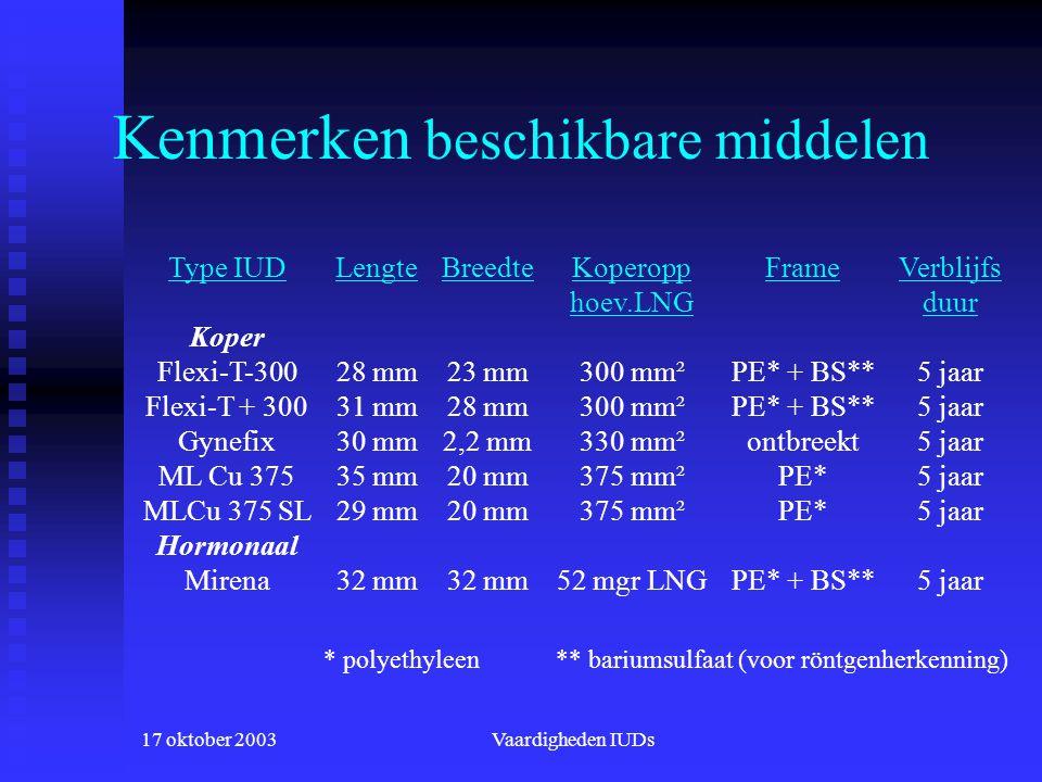 17 oktober 2003Vaardigheden IUDs Kenmerken beschikbare middelen Type IUD Koper Flexi-T-300 Flexi-T + 300 Gynefix ML Cu 375 MLCu 375 SL Hormonaal Mirena Lengte 28 mm 31 mm 30 mm 35 mm 29 mm 32 mm Breedte 23 mm 28 mm 2,2 mm 20 mm 32 mm Koperopp hoev.LNG 300 mm² 330 mm² 375 mm² 52 mgr LNG Frame PE* + BS** ontbreekt PE* PE* + BS** Verblijfs duur 5 jaar 5 jaar * polyethyleen ** bariumsulfaat (voor röntgenherkenning)