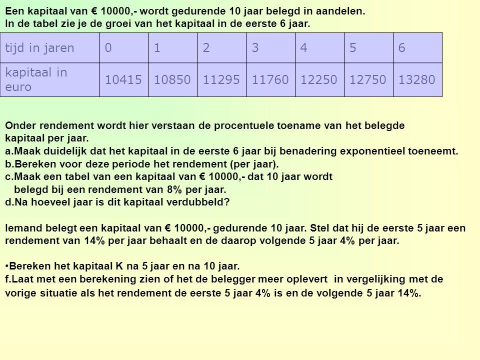 Een kapitaal van € 10000,- wordt gedurende 10 jaar belegd in aandelen.