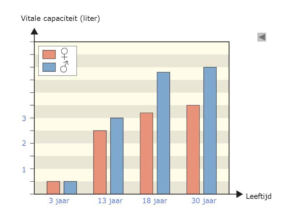 ♀ ♂ Vitale capaciteit (liter) Leeftijd 3 jaar13 jaar18 jaar30 jaar 1 2 3