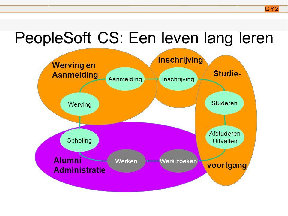 PeopleSoft ondersteunt alles… en toch geen PeopleSoft alumni oplossingen in Nederland.