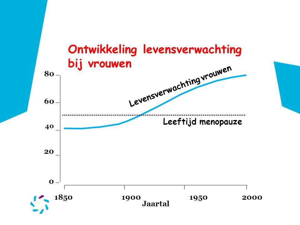 Ontwikkeling levensverwachting bij vrouwen 1850190019502000 Jaartal 0 20 40 60 80 Levensverwachting vrouwen Leeftijd menopauze