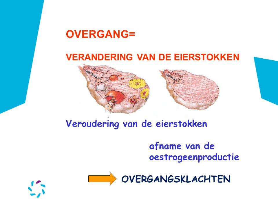 OVERGANG= VERANDERING VAN DE EIERSTOKKEN Veroudering van de eierstokken afname van de oestrogeenproductie OVERGANGSKLACHTEN