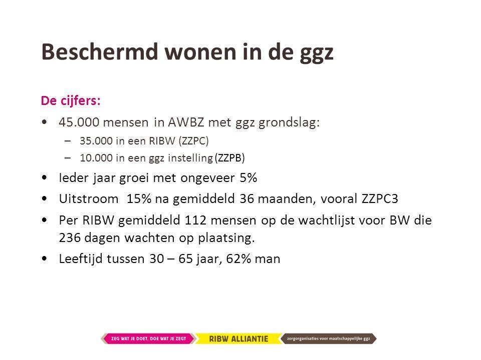 Beschermd wonen in de ggz De cijfers: •45.000 mensen in AWBZ met ggz grondslag: –35.000 in een RIBW (ZZPC) –10.000 in een ggz instelling (ZZPB) •Ieder