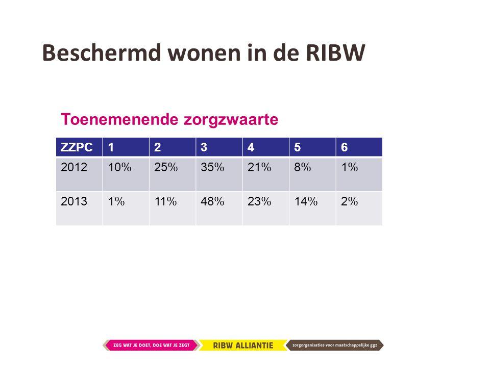 Beschermd wonen in de RIBW ZZPC123456 201210%25%35%21%8%1% 20131%11%48%23%14%2% Toenemenende zorgzwaarte