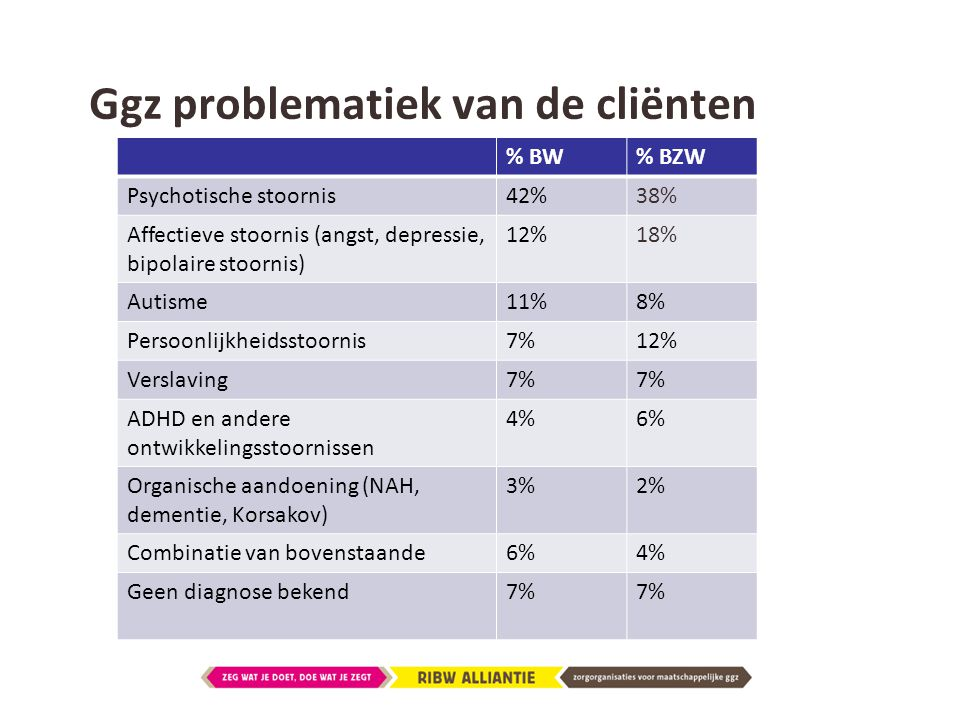 Ggz problematiek van de cliënten % BW% BZW Psychotische stoornis42%38% Affectieve stoornis (angst, depressie, bipolaire stoornis) 12%18% Autisme11%8%