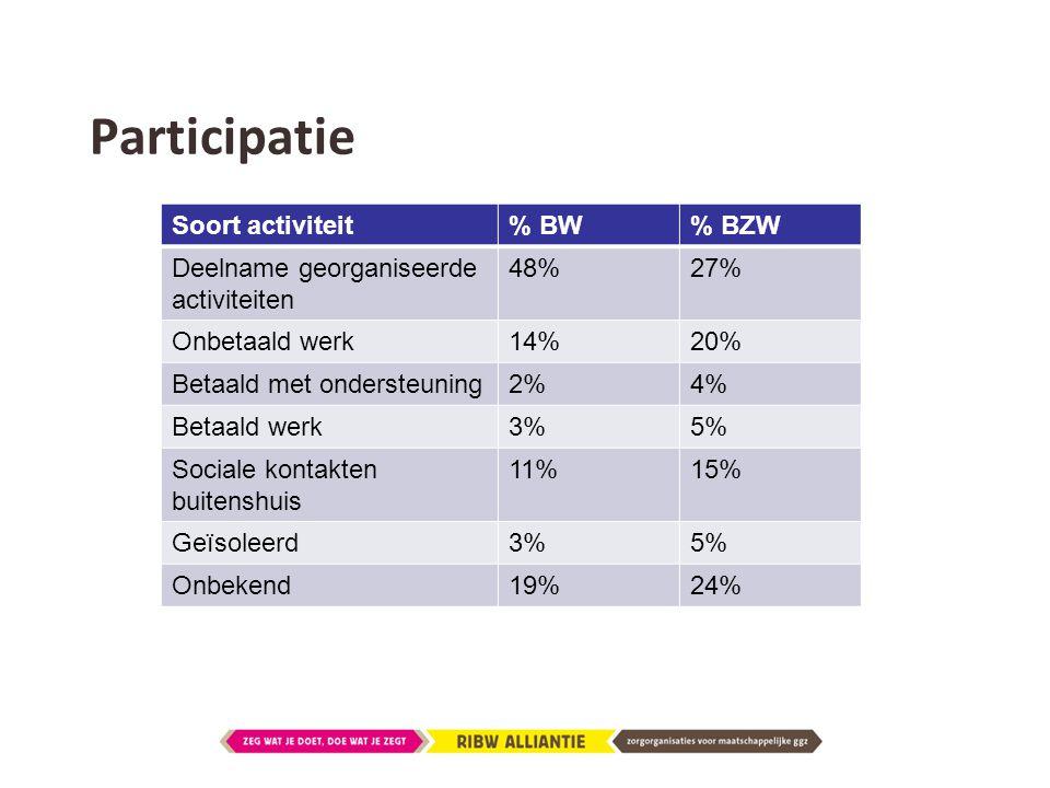 Participatie Soort activiteit% BW% BZW Deelname georganiseerde activiteiten 48%27% Onbetaald werk14%20% Betaald met ondersteuning2%4% Betaald werk3%5%