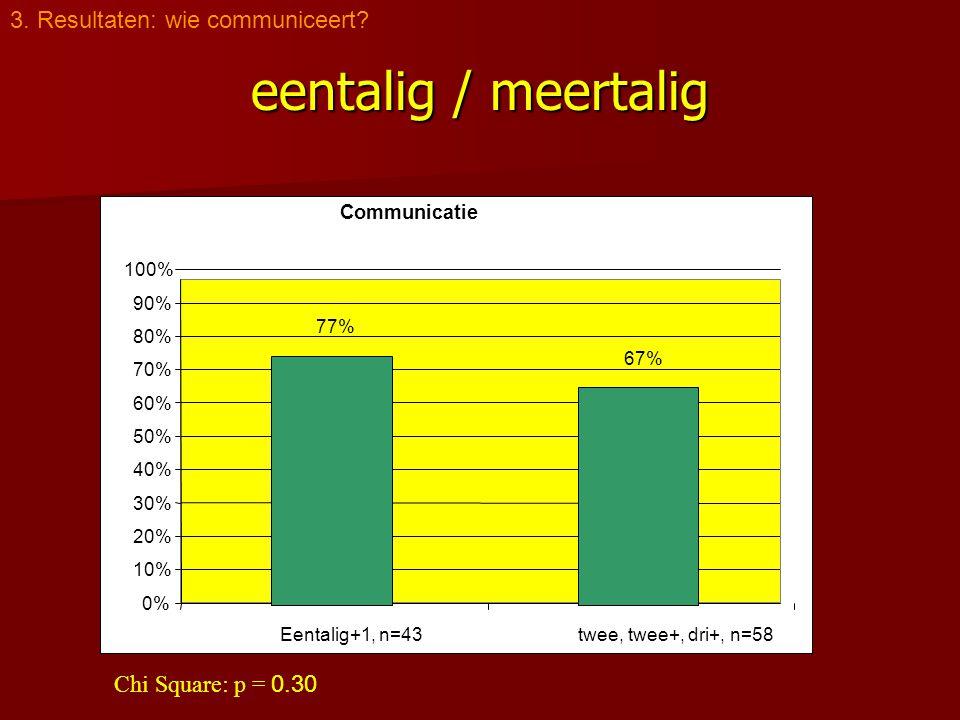 eentalig / meertalig 3. Resultaten: wie communiceert? Communicatie 0% 10% 20% 30% 40% 50% 60% 70% 80% 90% 100% Eentalig+1, n=43twee, twee+, dri+, n=58