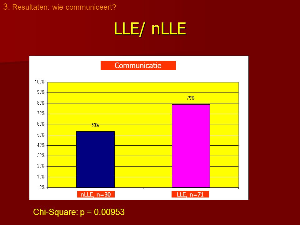 LLE/ nLLE 3. Resultaten: wie communiceert Chi-Square: p = 0.00953 nLLE, n=30LLE, n=71 Communicatie