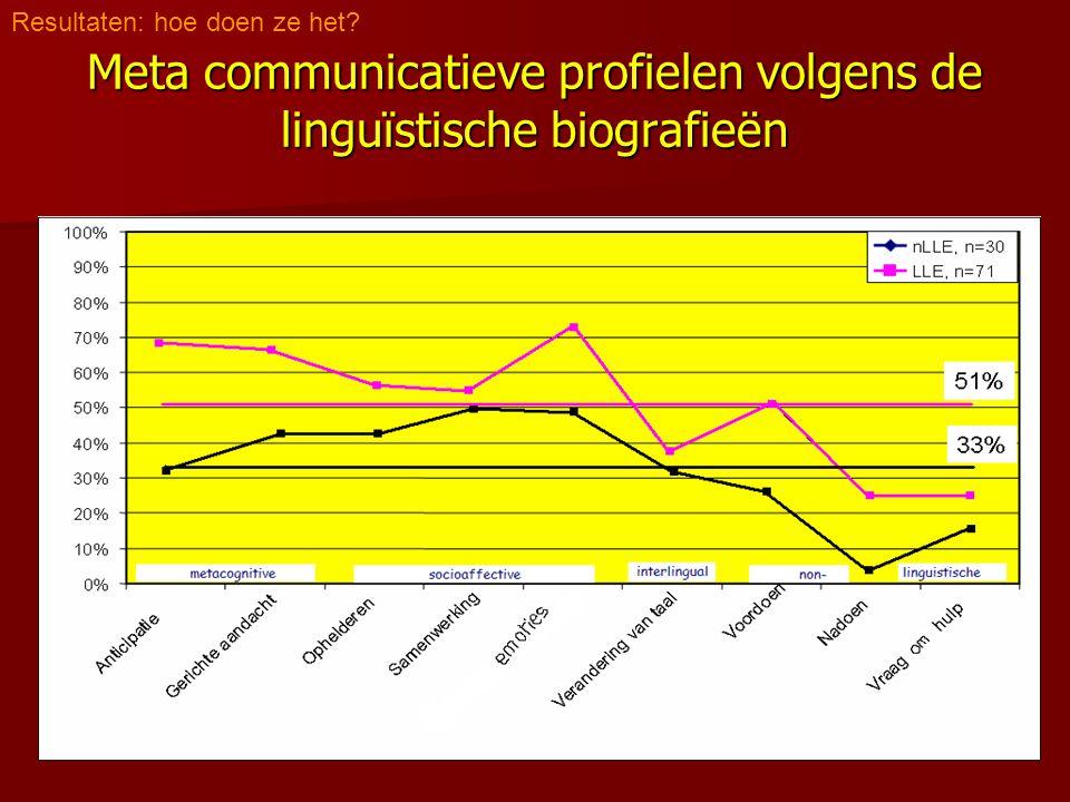 Meta communicatieve profielen volgens de linguïstische biografieën Resultaten: hoe doen ze het?