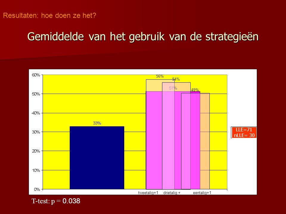 Gemiddelde van het gebruik van de strategieën Resultaten: hoe doen ze het? eentalig+1tweetalig+1drietalig + 56% 54% 49% T-test: p = 0.038 LLE=71 nLLE=