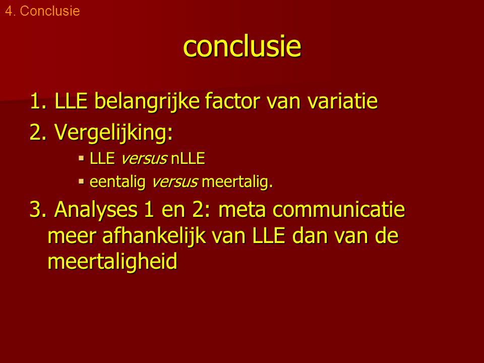 conclusie 1. LLE belangrijke factor van variatie 2. Vergelijking:  LLE versus nLLE  eentalig versus meertalig. 3. Analyses 1 en 2: meta communicatie