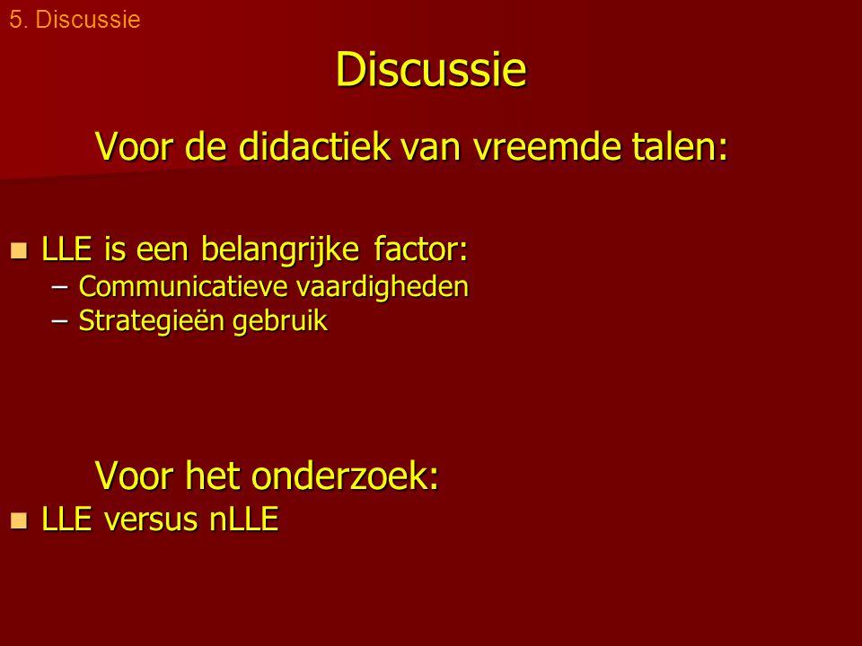 Discussie Voor de didactiek van vreemde talen:  LLE is een belangrijke factor: –Communicatieve vaardigheden –Strategieën gebruik Voor het onderzoek:  LLE versus nLLE 5.