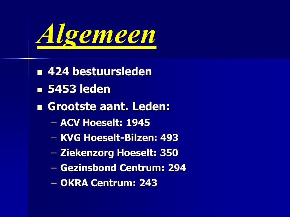 Algemeen  424 bestuursleden  5453 leden  Grootste aant. Leden: –ACV Hoeselt: 1945 –KVG Hoeselt-Bilzen: 493 –Ziekenzorg Hoeselt: 350 –Gezinsbond Cen