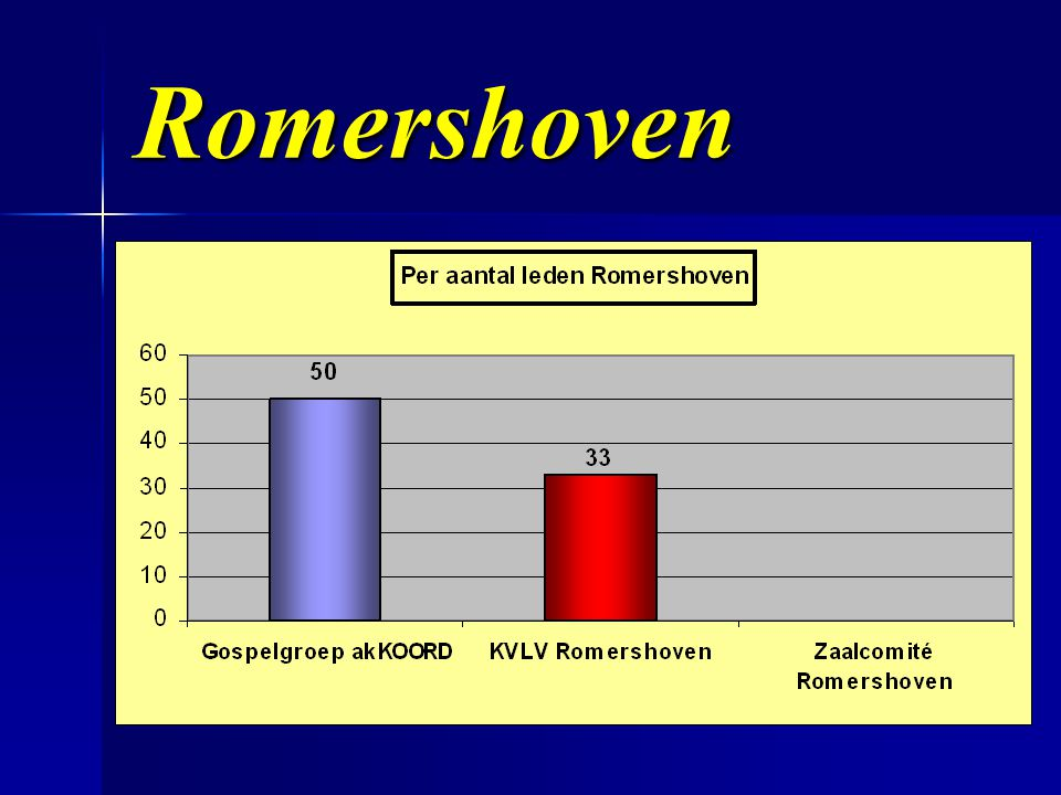 Romershoven