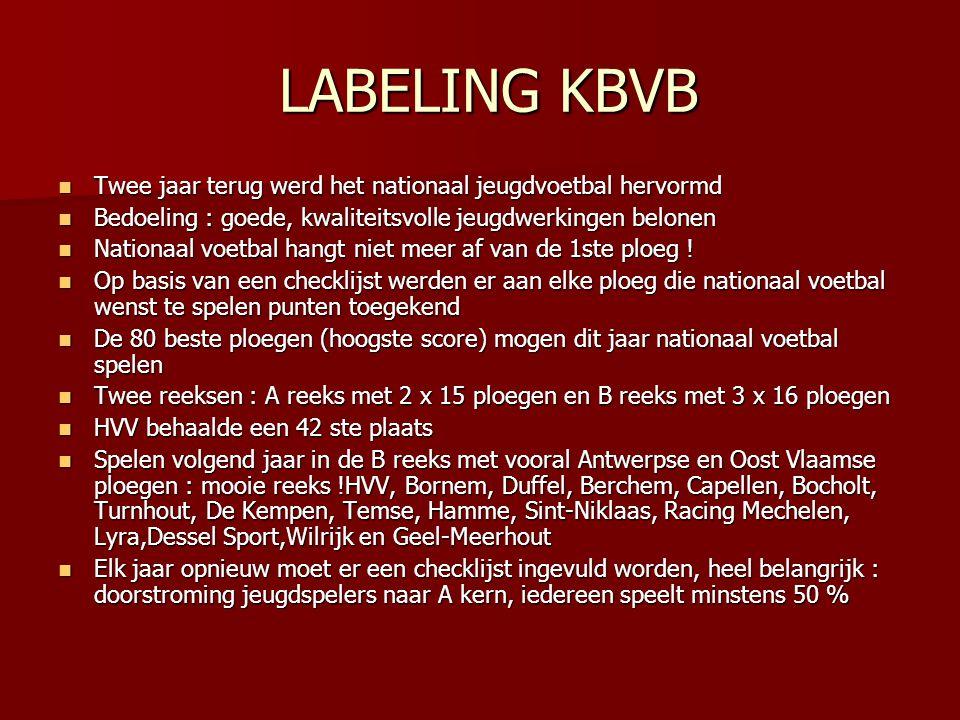 LABELING KBVB LABELING KBVB  Twee jaar terug werd het nationaal jeugdvoetbal hervormd  Bedoeling : goede, kwaliteitsvolle jeugdwerkingen belonen  N