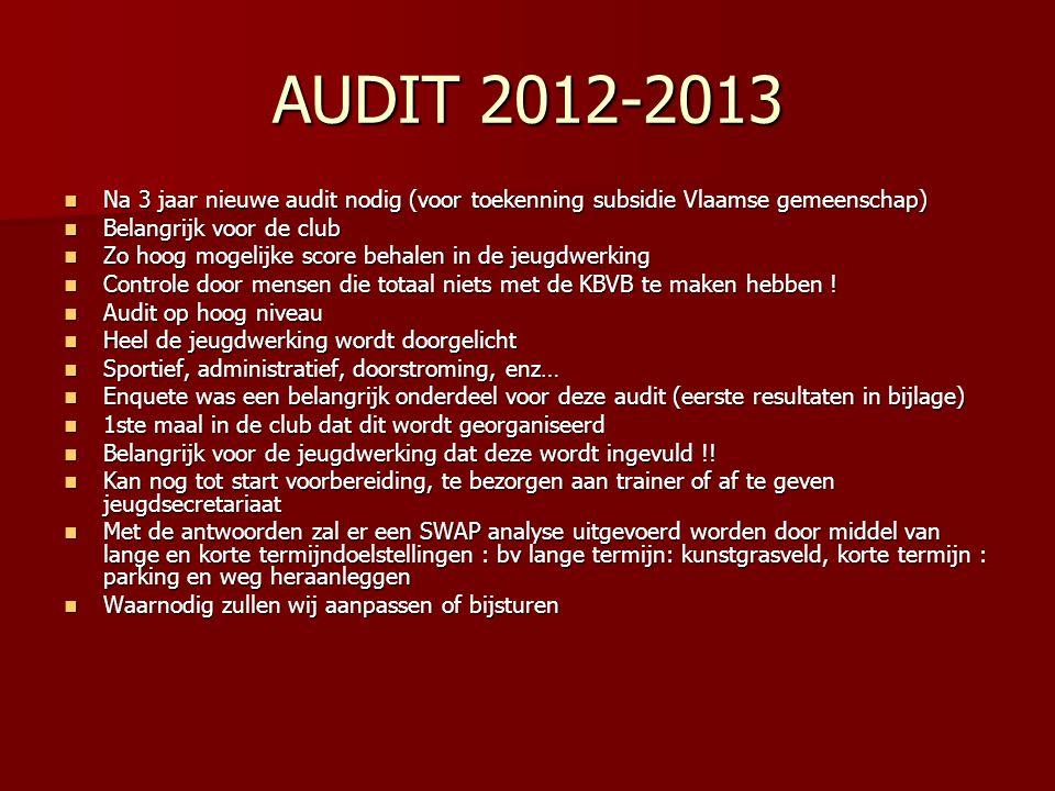 AUDIT 2012-2013  Na 3 jaar nieuwe audit nodig (voor toekenning subsidie Vlaamse gemeenschap)  Belangrijk voor de club  Zo hoog mogelijke score beha