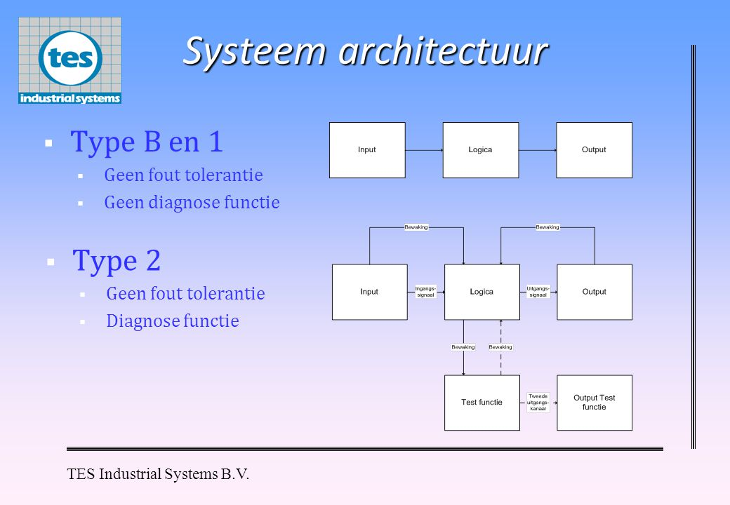 TES Industrial Systems B.V. Systeem architectuur  Type B en 1  Geen fout tolerantie  Geen diagnose functie  Type 2  Geen fout tolerantie  Diagno