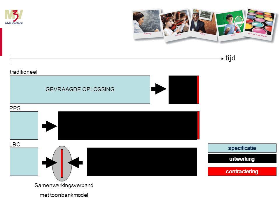 GEVRAAGDE OPLOSSING GEBODEN OPLOSSING traditioneel PPS LBC Samenwerkingsverband met toonbankmodel tijd contractering specificatie uitwerking