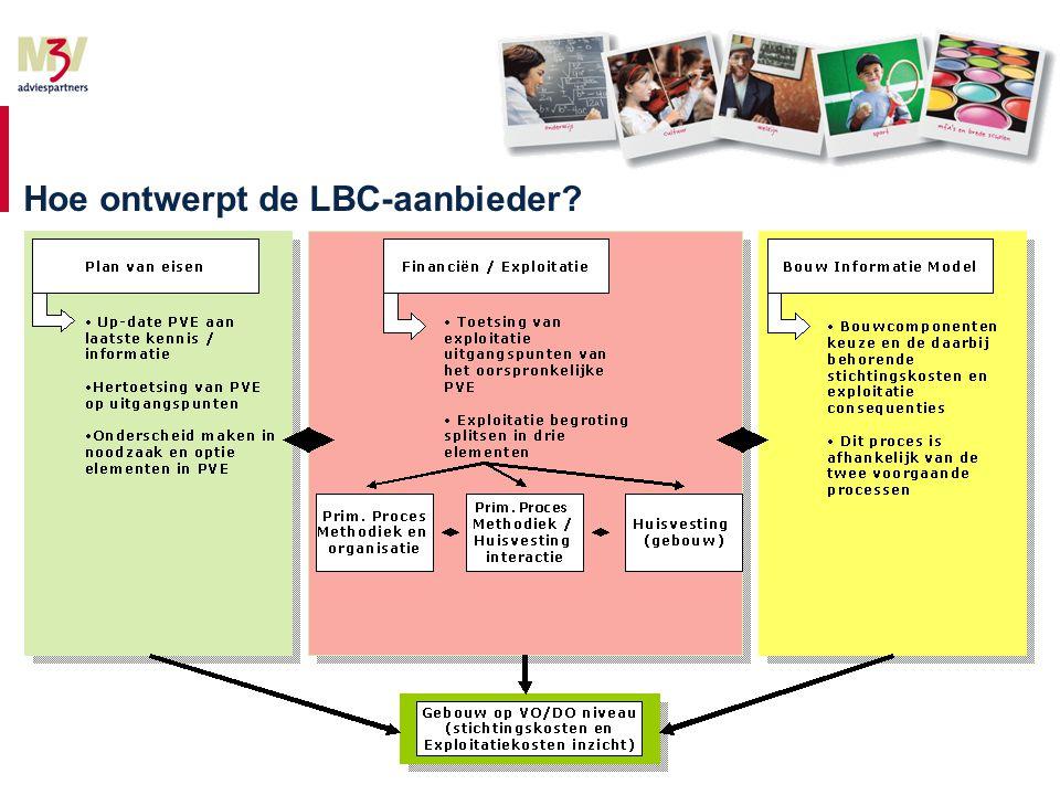 Hoe ontwerpt de LBC-aanbieder